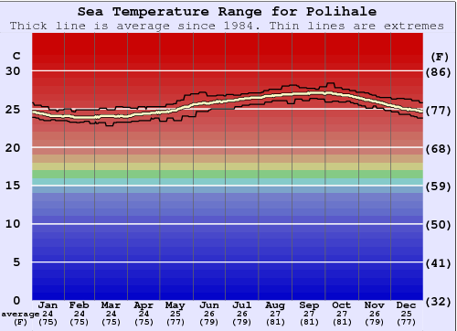 Polihale Water Temperature Graph