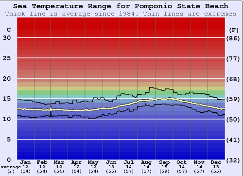 Pomponio State Beach Water Temperature Graph