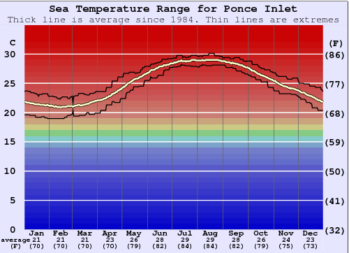 Ponce Inlet Water Temperature Graph