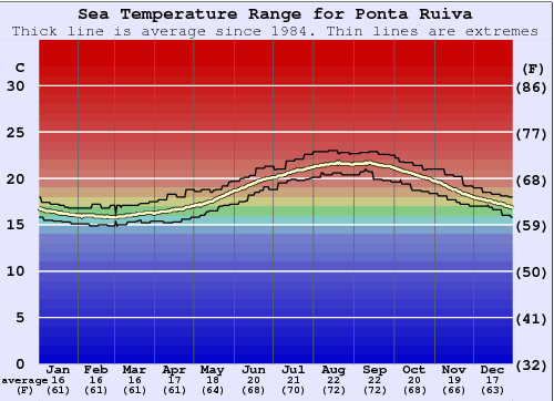 Ponta Ruiva Water Temperature Graph