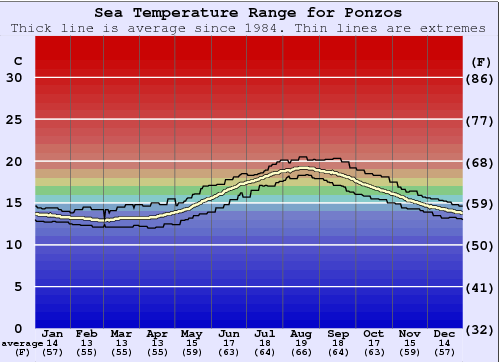 Ponzos Water Temperature Graph