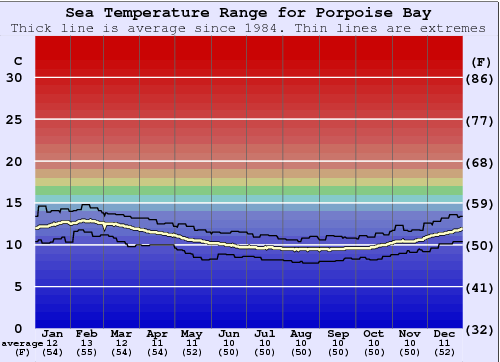 Porpoise Bay Water Temperature Graph