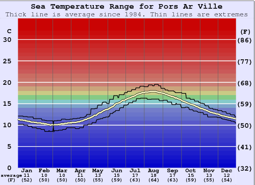 Pors Ar Ville Water Temperature Graph
