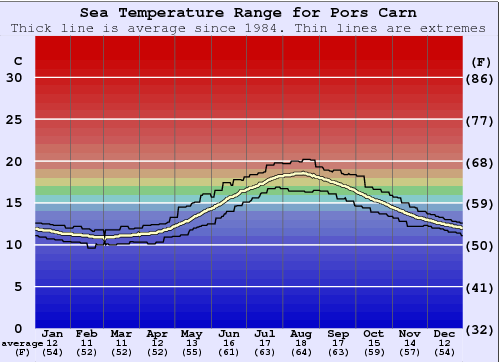 Pors Carn Water Temperature Graph