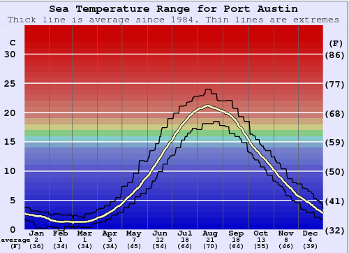 Port Austin Water Temperature Graph