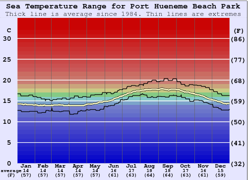 Port Hueneme Beach Park Water Temperature Graph