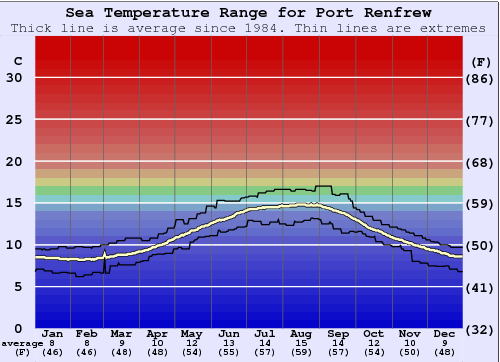 Port Renfrew Water Temperature Graph