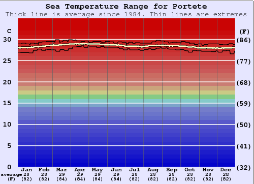 Portete Water Temperature Graph
