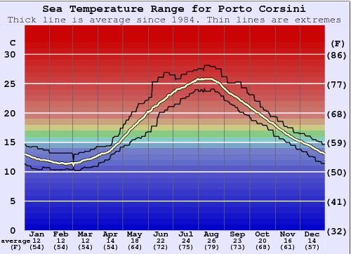 Porto Corsini Water Temperature Graph