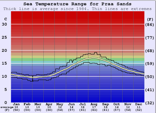Praa Sands Water Temperature Graph