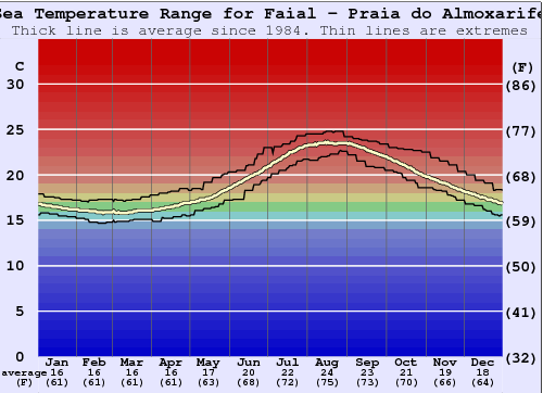 Faial - Praia do Almoxarife Water Temperature Graph