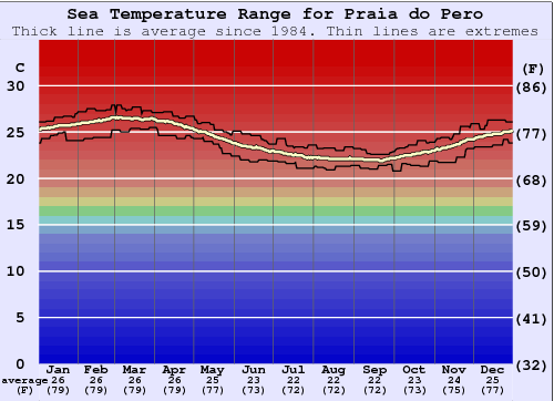 Praia do Pero Water Temperature Graph