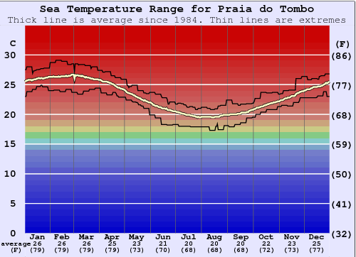 Praia do Tombo Water Temperature Graph