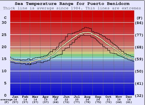Puerto benidorm water temperature sea and wetsuit guide valencia spain - Puerto rico spain weather ...