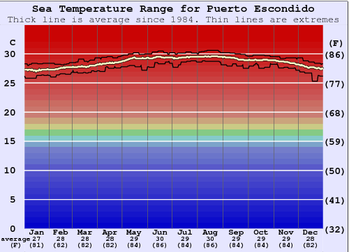 Puerto Escondido Water Temperature Graph