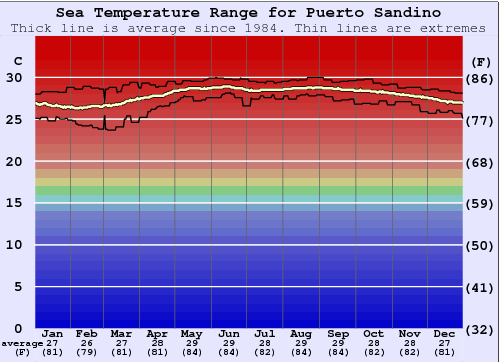 Puerto Sandino Water Temperature Graph