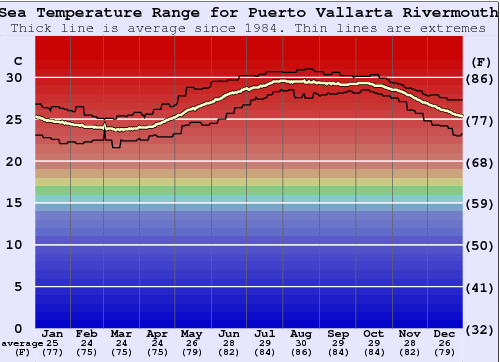 Puerto Vallarta Rivermouth Water Temperature Graph