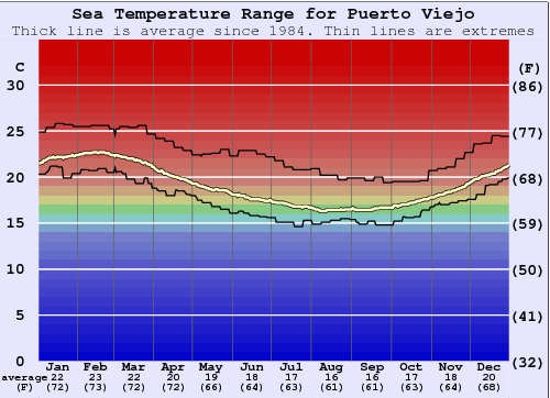 Puerto Viejo Water Temperature Graph