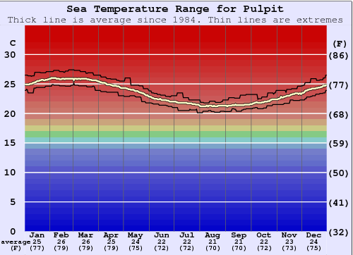 Pulpit Water Temperature Graph