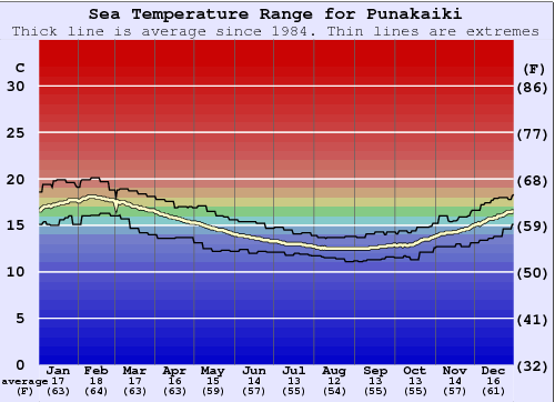 Punakaiki Water Temperature Graph