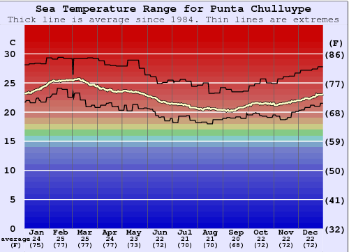 Punta Chulluype Water Temperature Graph