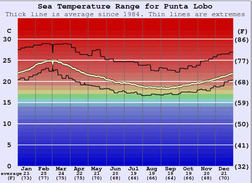 Punta Lobo Water Temperature Graph