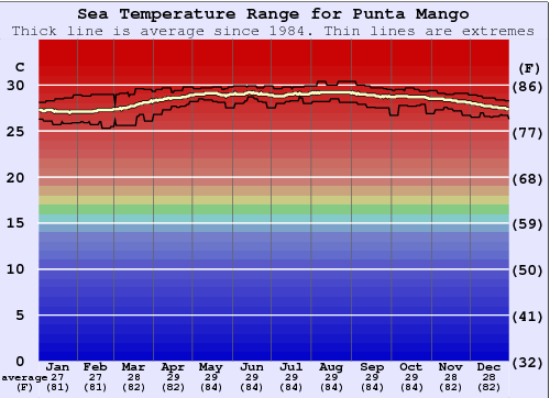 Punta Mango Water Temperature Graph