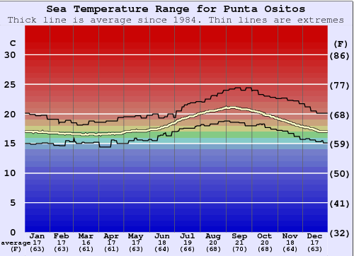 Punta Ositos Water Temperature Graph