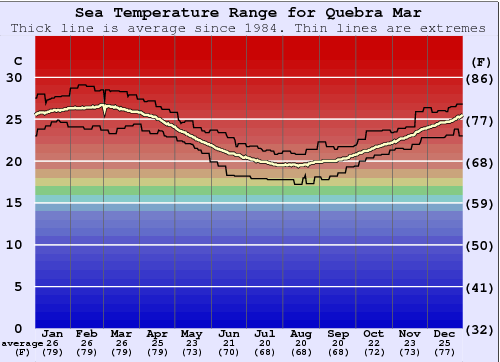 Quebra Mar Water Temperature Graph