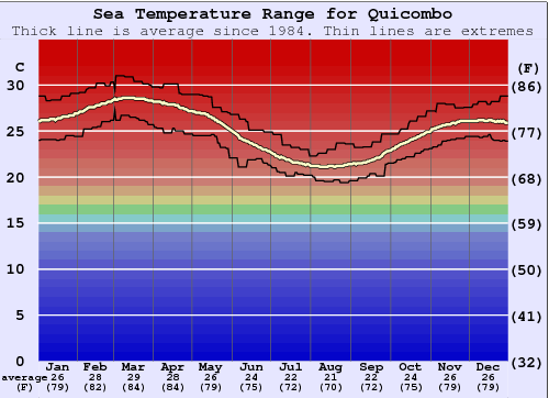 Quicombo Water Temperature Graph