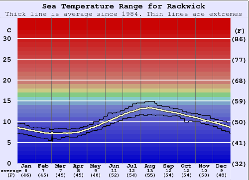 Rackwick Water Temperature Graph