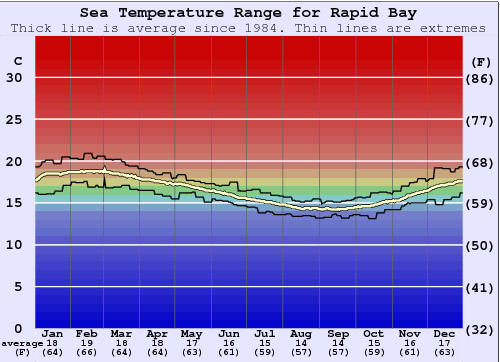 Rapid Bay Water Temperature Graph