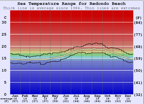 Redondo Beach Water Temperature Graph