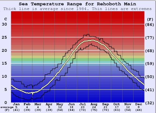 Rehoboth Main Water Temperature Graph
