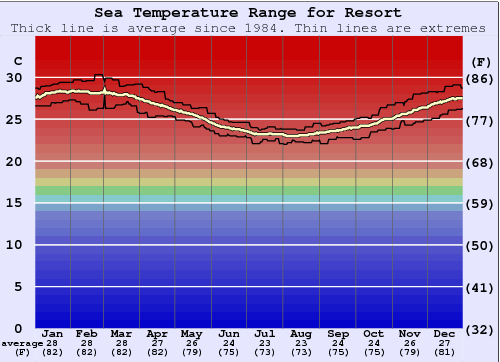 Resort Water Temperature Graph