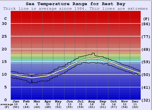 Rest Bay Water Temperature Graph