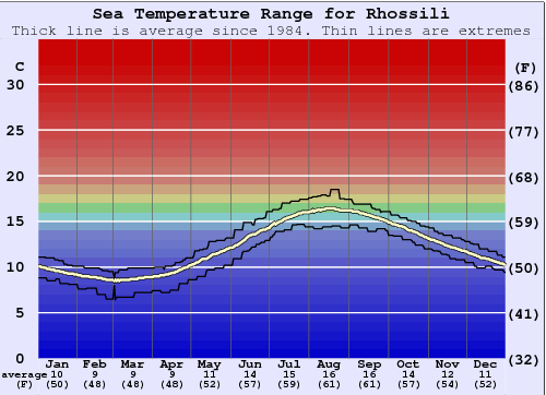 Rhossili Water Temperature Graph