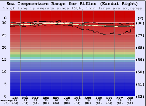 Rifles (Kandui Right) Water Temperature Graph
