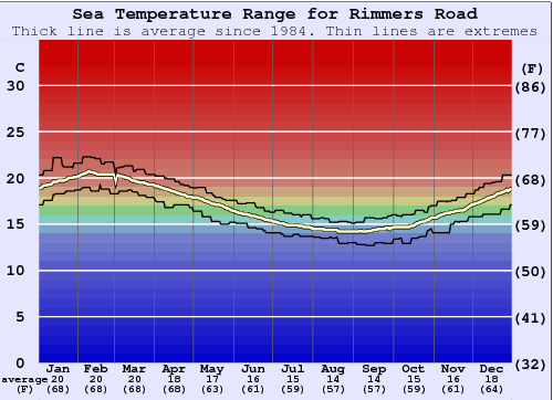 Rimmers Road Water Temperature Graph