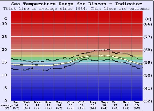 Rincon - Indicator Water Temperature Graph