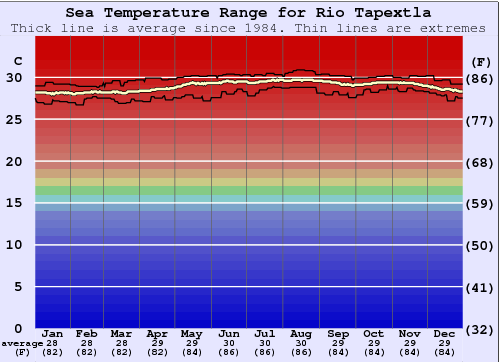 Rio Tapextla Water Temperature Graph