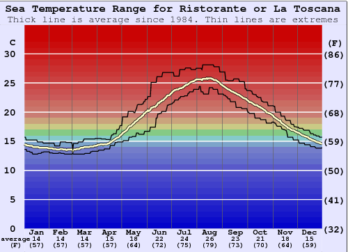Ristorante or La Toscana Water Temperature Graph