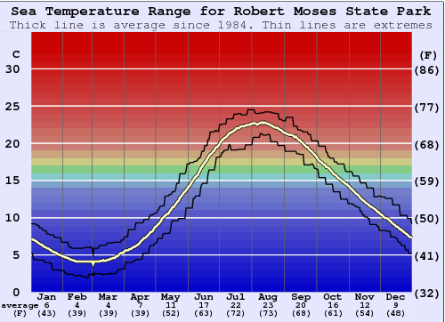 Robert Moses State Park Water Temperature Graph
