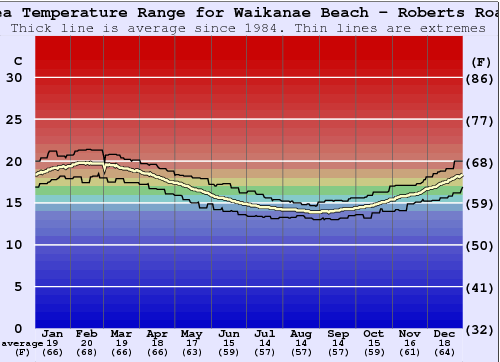 Waikanae Beach - Roberts Road Water Temperature Graph