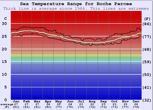 La Roche Percee (Bonhomme de Bourail) Water Temperature Graph