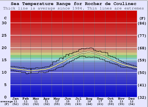 Rocher de Coulinec Water Temperature Graph