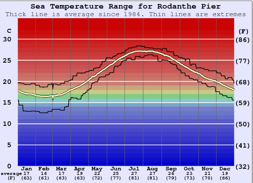 Rodanthe Pier Water Temperature Graph