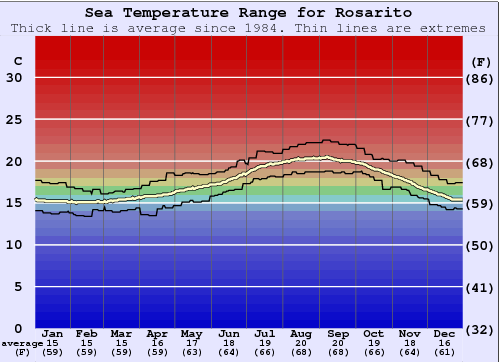 Rosarito Water Temperature Graph