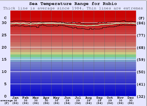 Rubio Water Temperature Graph
