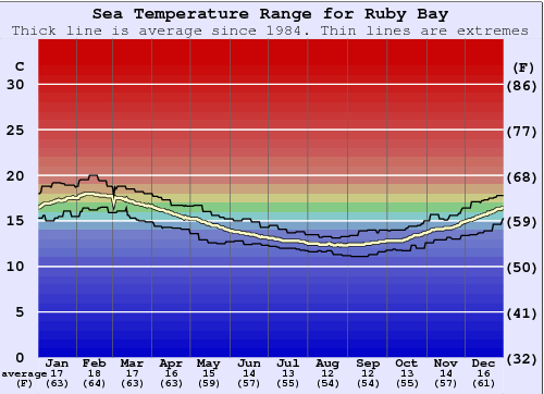 Ruby Bay Water Temperature Graph